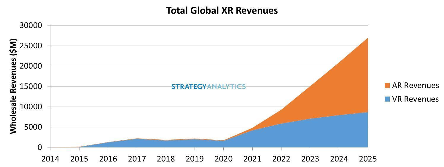 total_global_XR_revenues