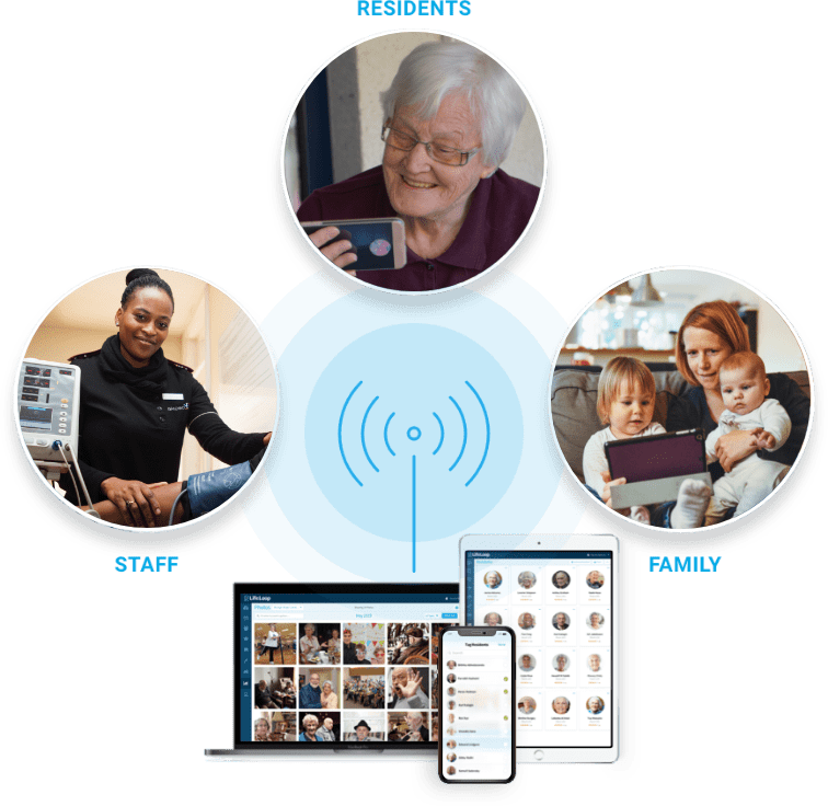 Image of LifeLoop connecting staff, residents, and family together